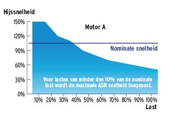 Variator ASR - Verlinde