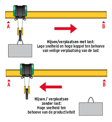 Basispricipe Variator ESR - Verlinde